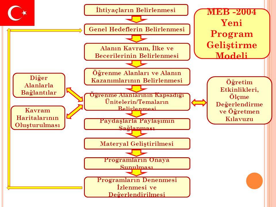 MEB -2004 Yeni Program Geliştirme Modeli