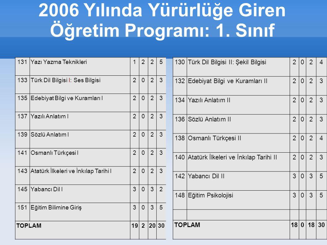2006 Yılında Yürürlüğe Giren Öğretim Programı: 1. Sınıf