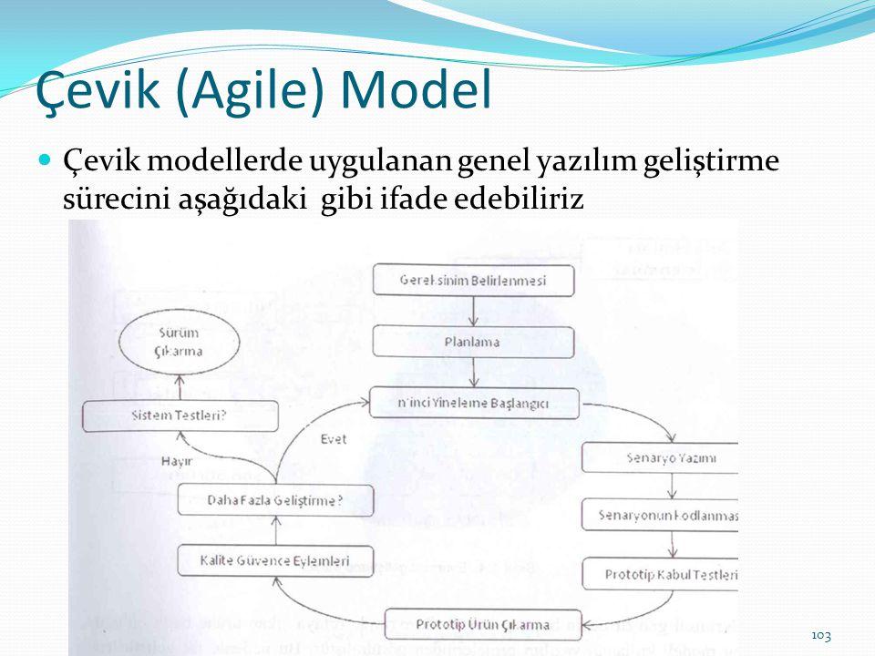 Çevik (Agile) Model Çevik modellerde uygulanan genel yazılım geliştirme sürecini aşağıdaki gibi ifade edebiliriz.