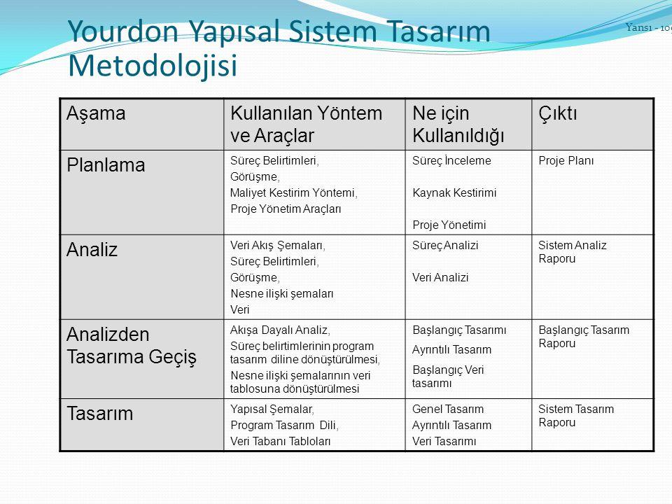 Yourdon Yapısal Sistem Tasarım Metodolojisi