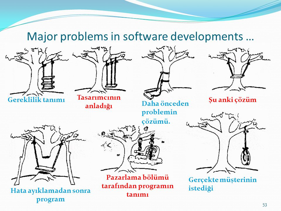 Major problems in software developments …