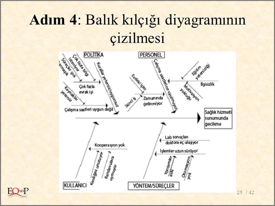 Adım 4: Balık kılçığı diyagramının çizilmesi