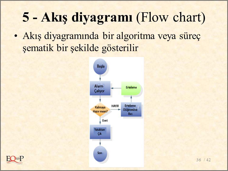 5 - Akış diyagramı (Flow chart)