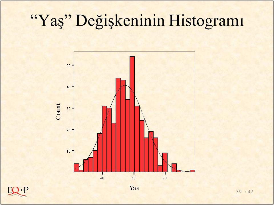 Yaş Değişkeninin Histogramı