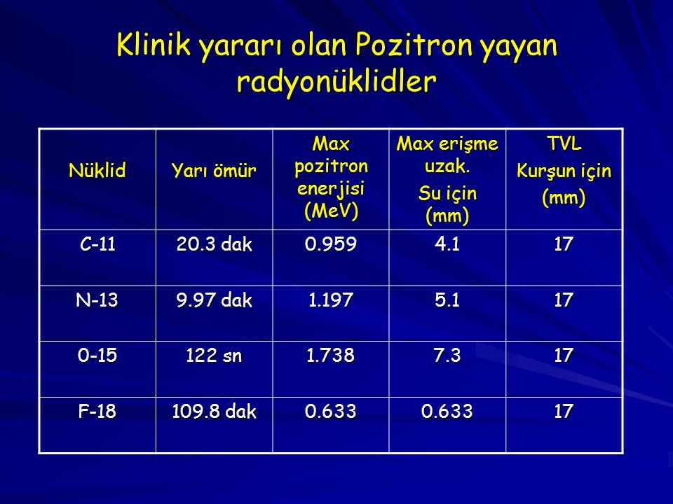 Klinik yararı olan Pozitron yayan radyonüklidler