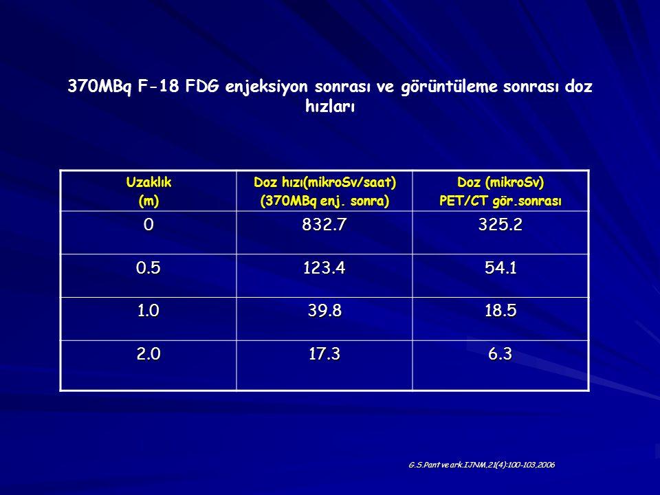 370MBq F-18 FDG enjeksiyon sonrası ve görüntüleme sonrası doz hızları