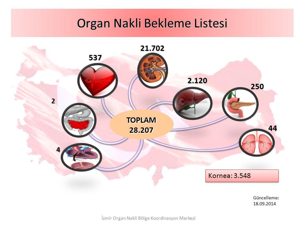 Organ Nakli Bekleme Listesi