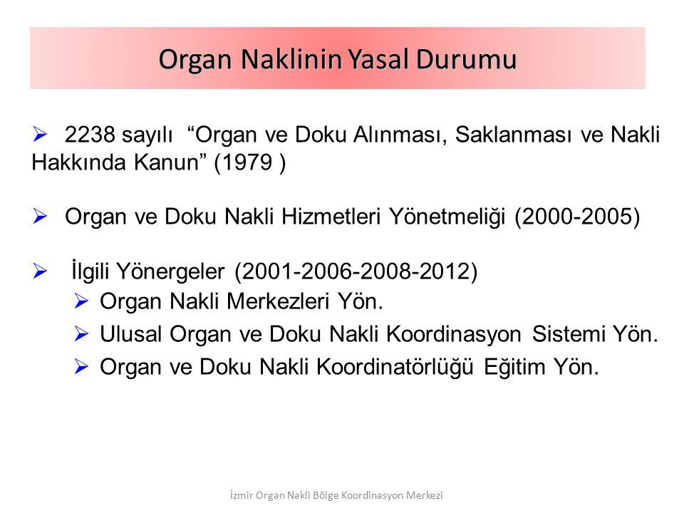 Organ Naklinin Yasal Durumu