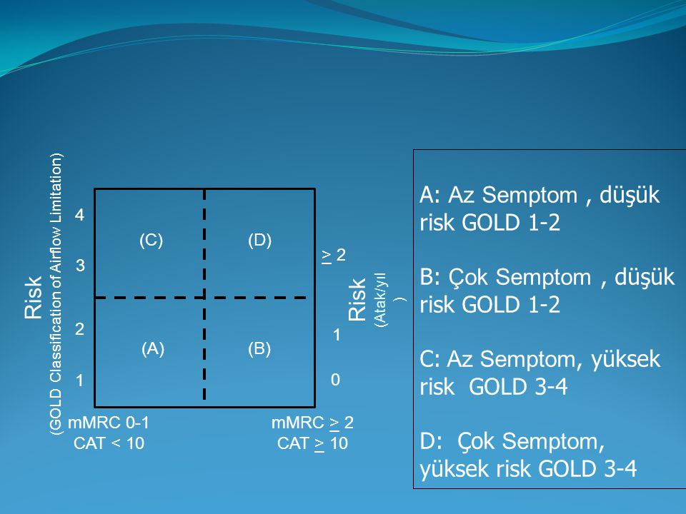 (GOLD Classification of Airflow Limitation)