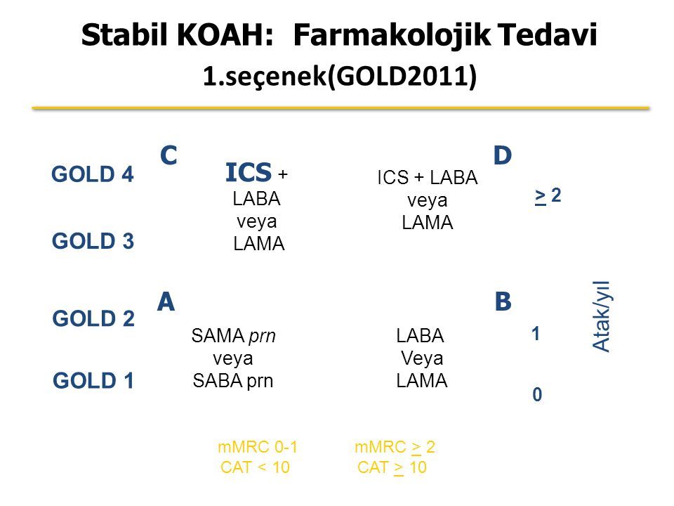 Stabil KOAH: Farmakolojik Tedavi 1.seçenek(GOLD2011)