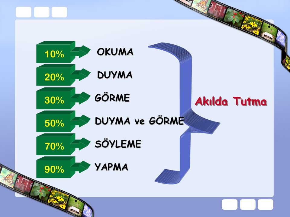 Akılda Tutma OKUMA 10% DUYMA 20% GÖRME 30% DUYMA ve GÖRME 50% SÖYLEME