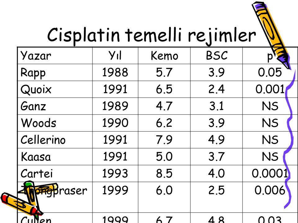 Cisplatin temelli rejimler