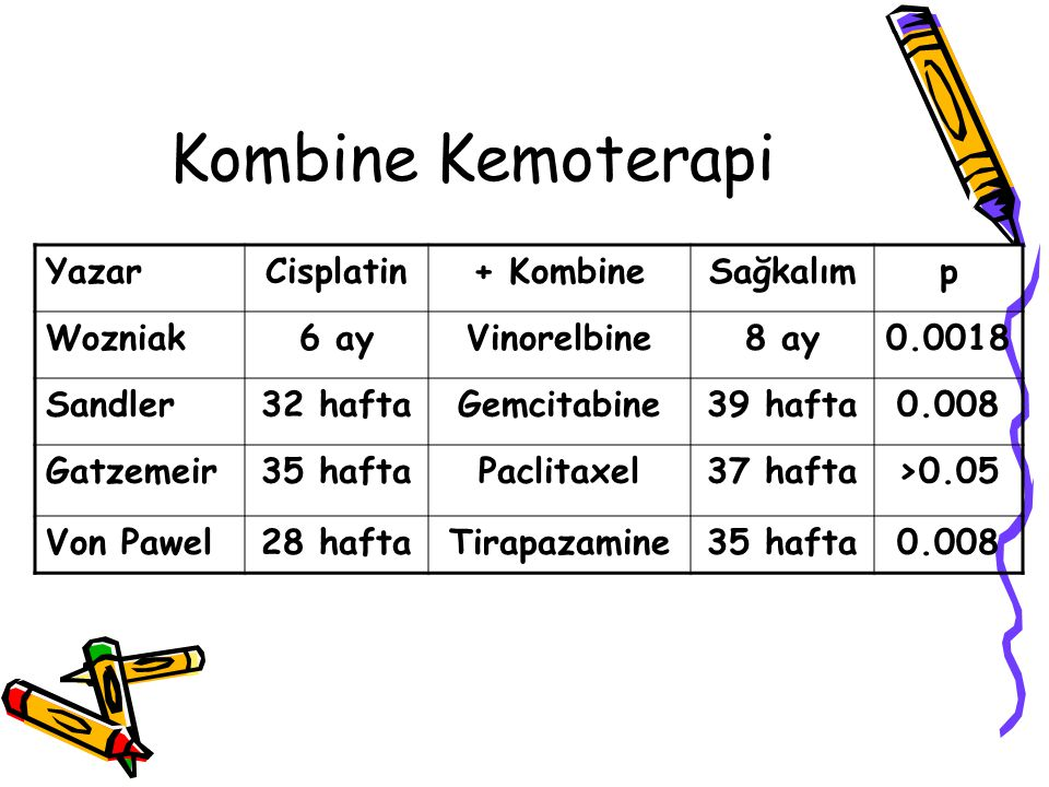 Kombine Kemoterapi Yazar Cisplatin + Kombine Sağkalım p Wozniak 6 ay