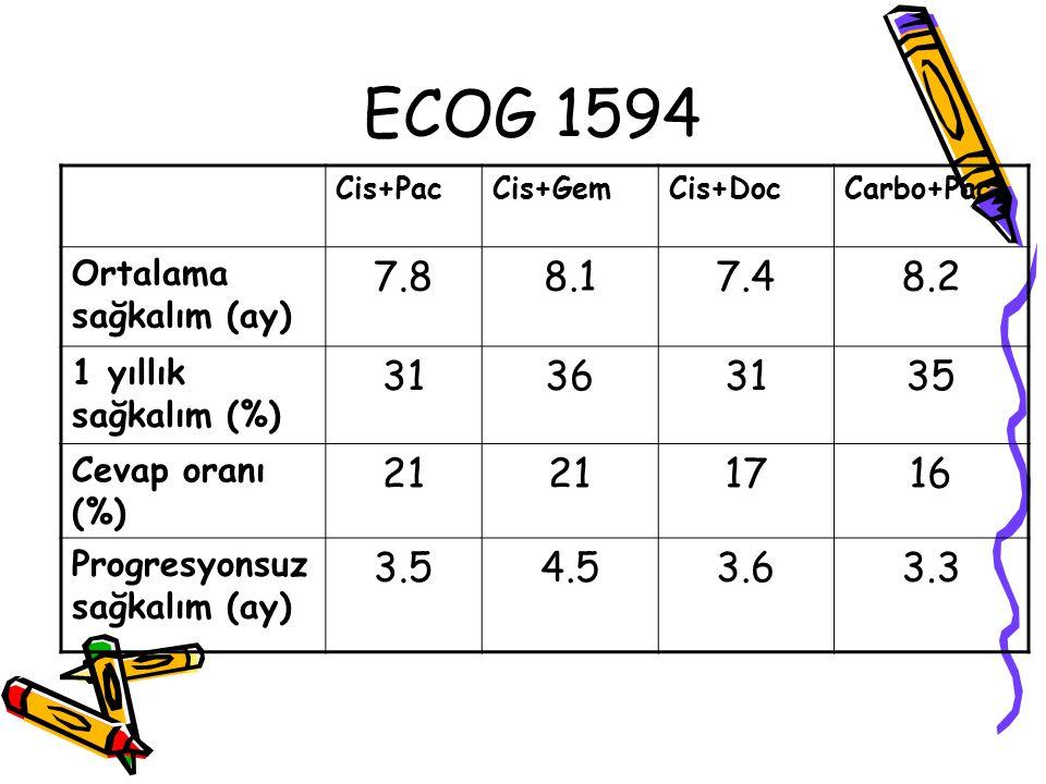 ECOG 1594 Cis+Pac. Cis+Gem. Cis+Doc. Carbo+Pac. Ortalama sağkalım (ay) 7.8. 8.1. 7.4. 8.2.