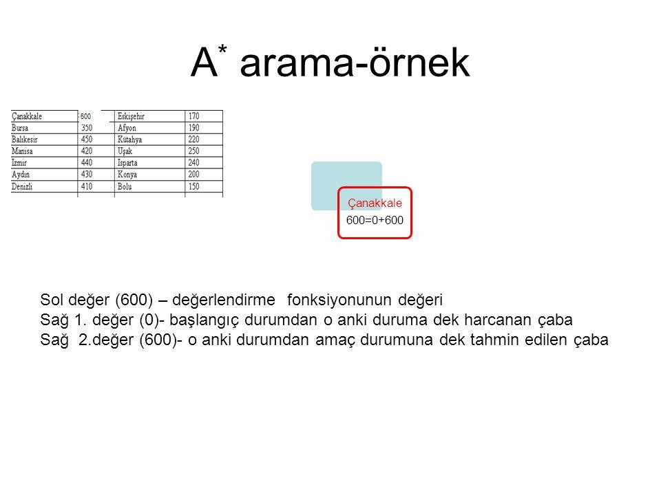 A* arama-örnek Sol değer (600) – değerlendirme fonksiyonunun değeri