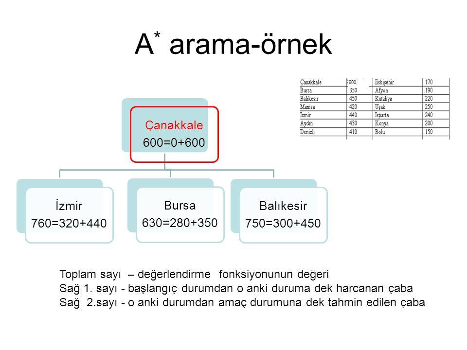 A* arama-örnek Çanakkale 600=0+600 İzmir 760=320+440 Bursa 630=280+350