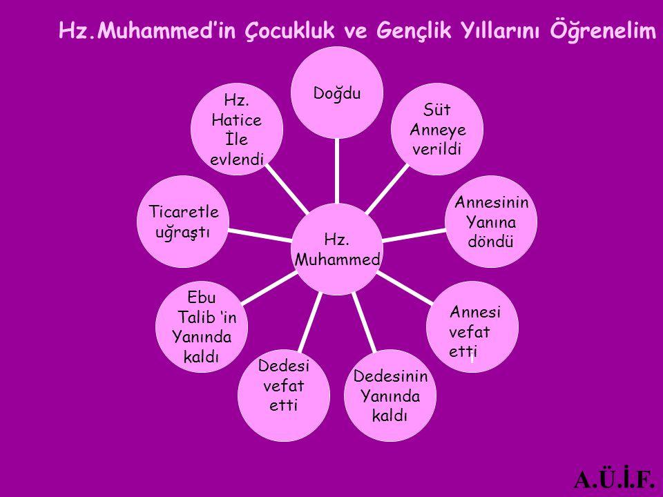A.Ü.İ.F. Hz.Muhammed'in Çocukluk ve Gençlik Yıllarını Öğrenelim Annesi