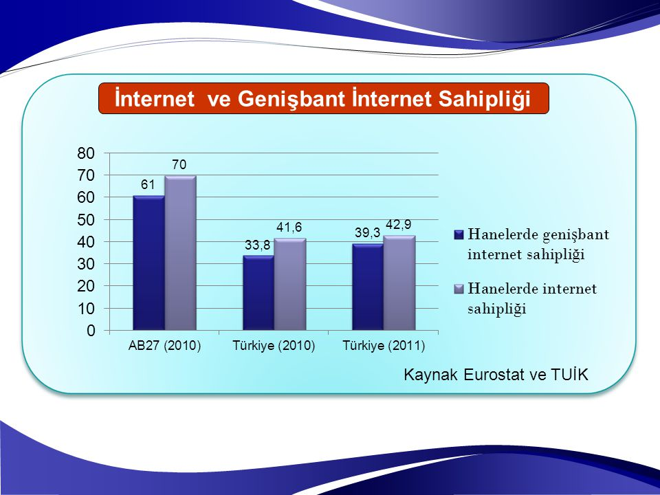 İnternet ve Genişbant İnternet Sahipliği