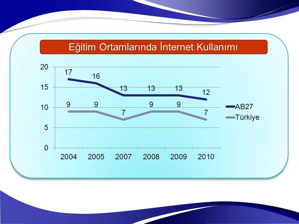 Eğitim Ortamlarında İnternet Kullanımı