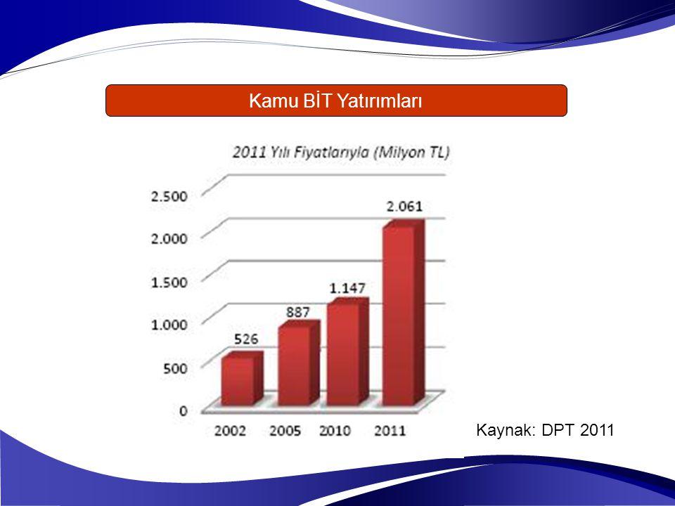 Kamu BİT Yatırımları Kaynak: DPT 2011
