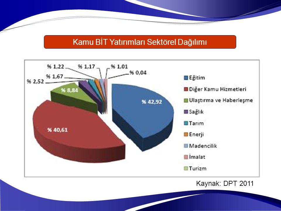 Kamu BİT Yatırımları Sektörel Dağılımı