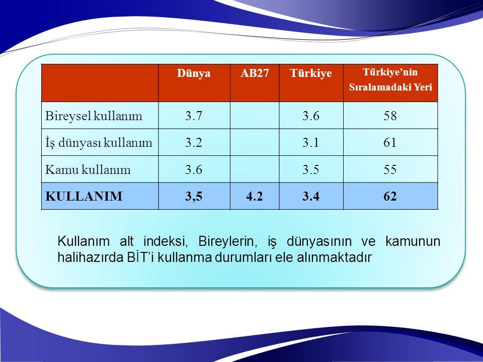Türkiye'nin Sıralamadaki Yeri
