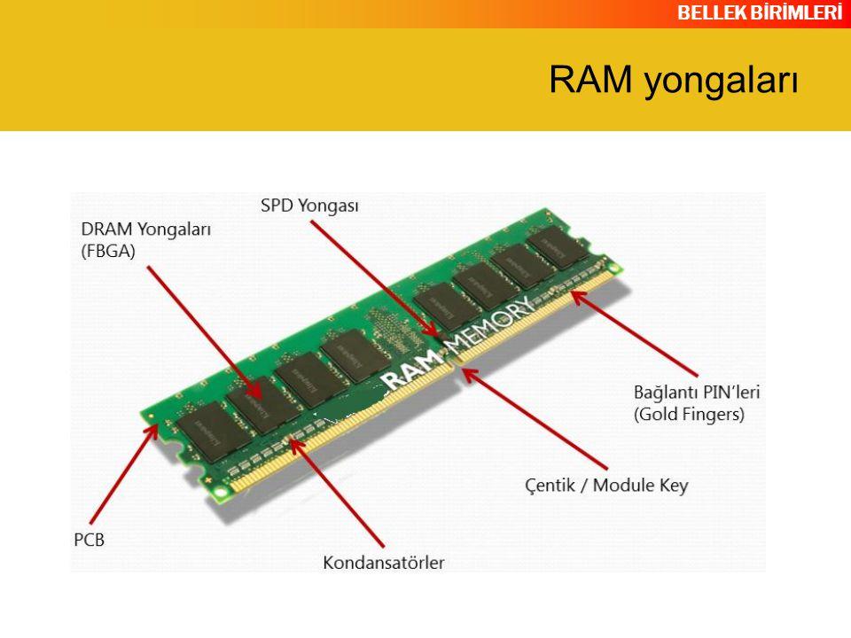 RAM yongaları