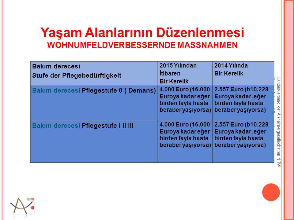 Yaşam Alanlarının Düzenlenmesi WOHNUMFELDVERBESSERNDE MASSNAHMEN