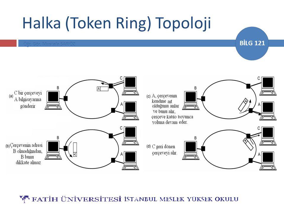 Halka (Token Ring) Topoloji