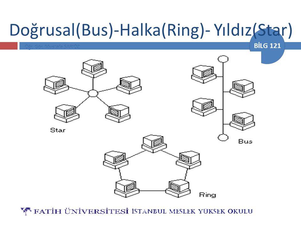 Doğrusal(Bus)-Halka(Ring)- Yıldız(Star)