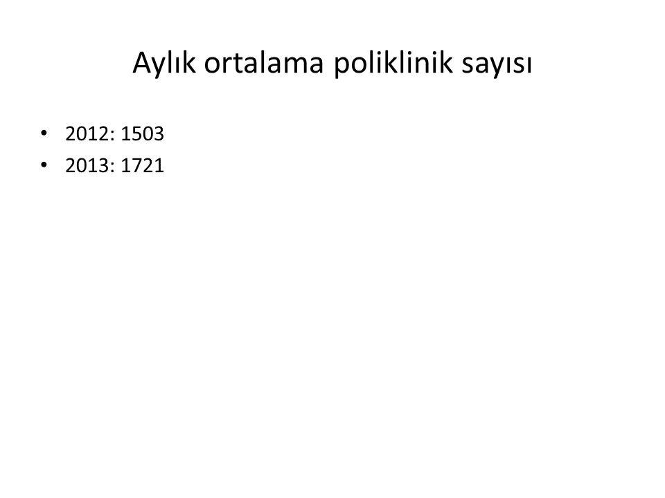 Aylık ortalama poliklinik sayısı