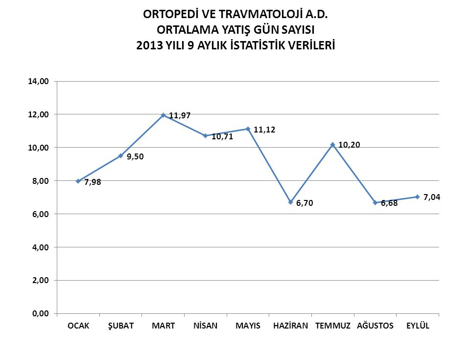 ORTOPEDİ VE TRAVMATOLOJİ A. D