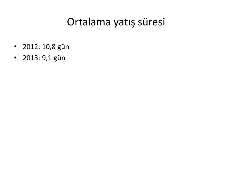 Ortalama yatış süresi 2012: 10,8 gün 2013: 9,1 gün
