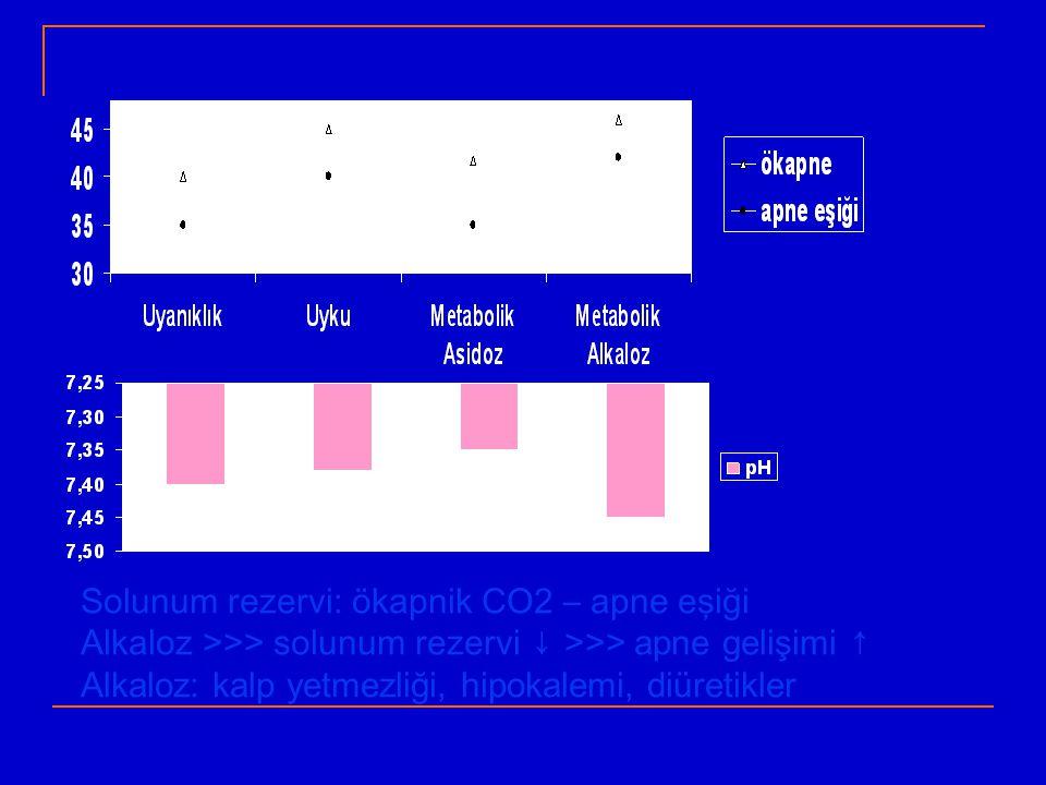 Solunum rezervi: ökapnik CO2 – apne eşiği