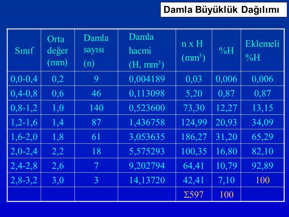 Damla Büyüklük Dağılımı Sınıf Orta değer (mm) Damla sayısı (n) Damla