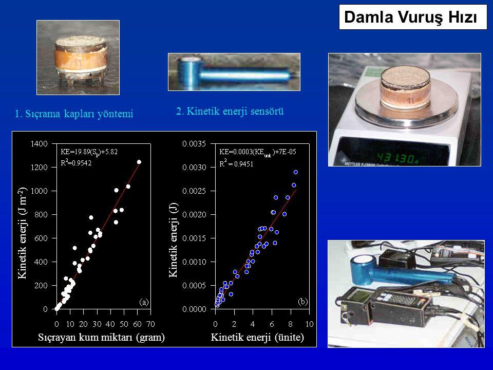 Damla Vuruş Hızı 1. Sıçrama kapları yöntemi 2. Kinetik enerji sensörü