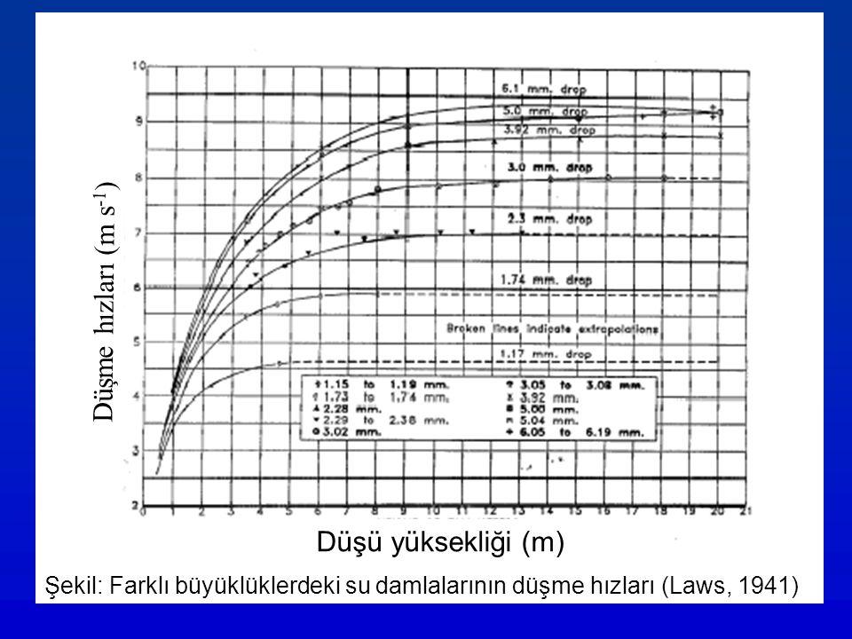 Düşme hızları (m s-1) Düşü yüksekliği (m)
