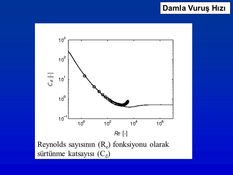 Damla Vuruş Hızı Reynolds sayısının (Re) fonksiyonu olarak sürtünme katsayısı (Cd)