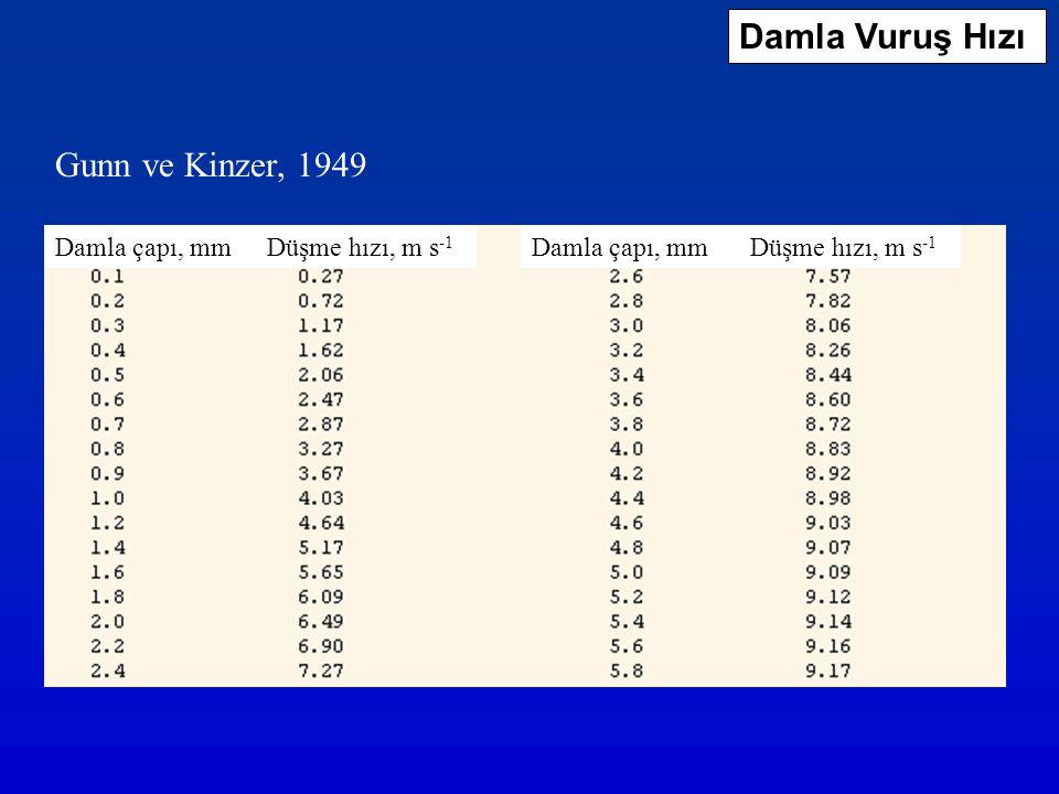 Damla Vuruş Hızı Gunn ve Kinzer, 1949 Damla çapı, mm Düşme hızı, m s-1