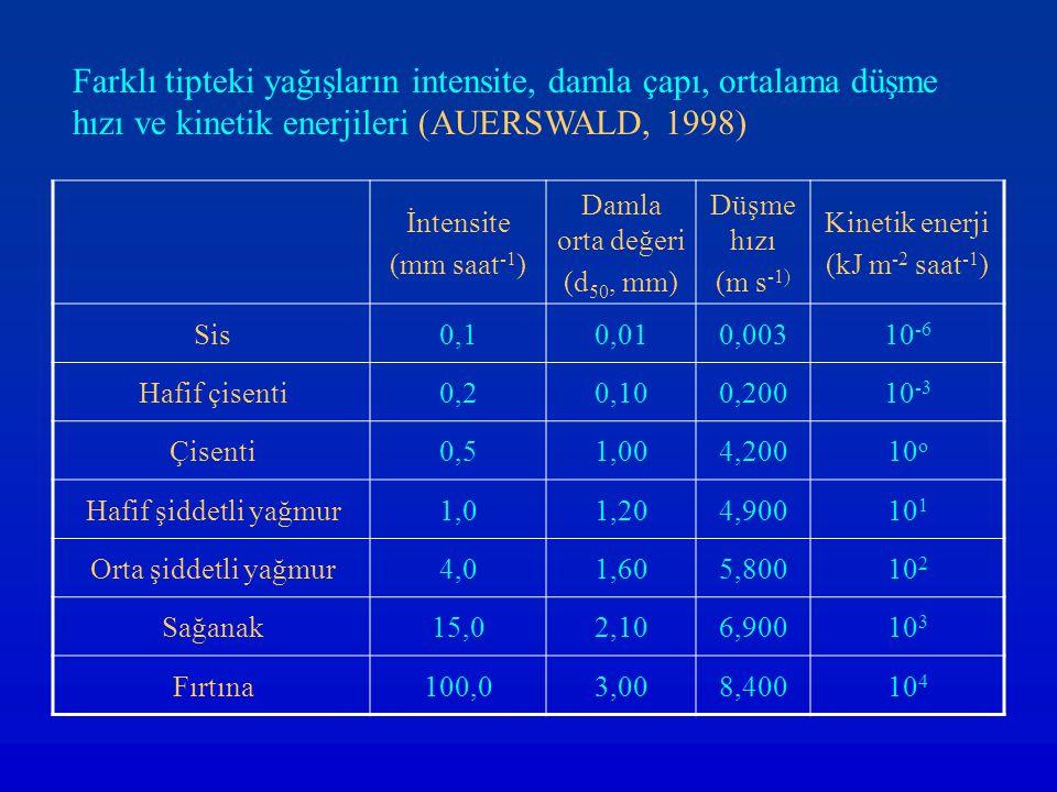 Farklı tipteki yağışların intensite, damla çapı, ortalama düşme hızı ve kinetik enerjileri (AUERSWALD, 1998)