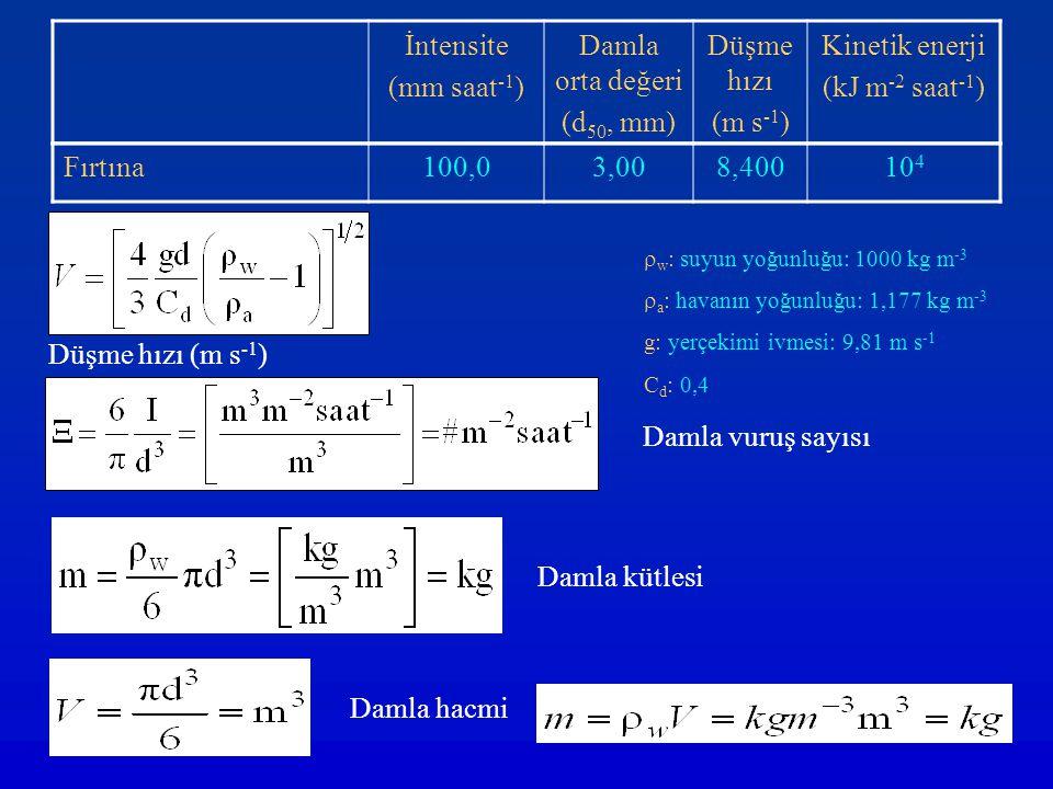 İntensite (mm saat-1) Damla orta değeri (d50, mm) Düşme hızı (m s-1)