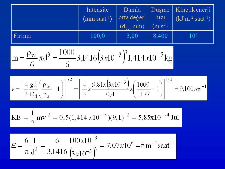 İntensite (mm saat-1) Damla orta değeri. (d50, mm) Düşme hızı. (m s-1) Kinetik enerji. (kJ m-2 saat-1)