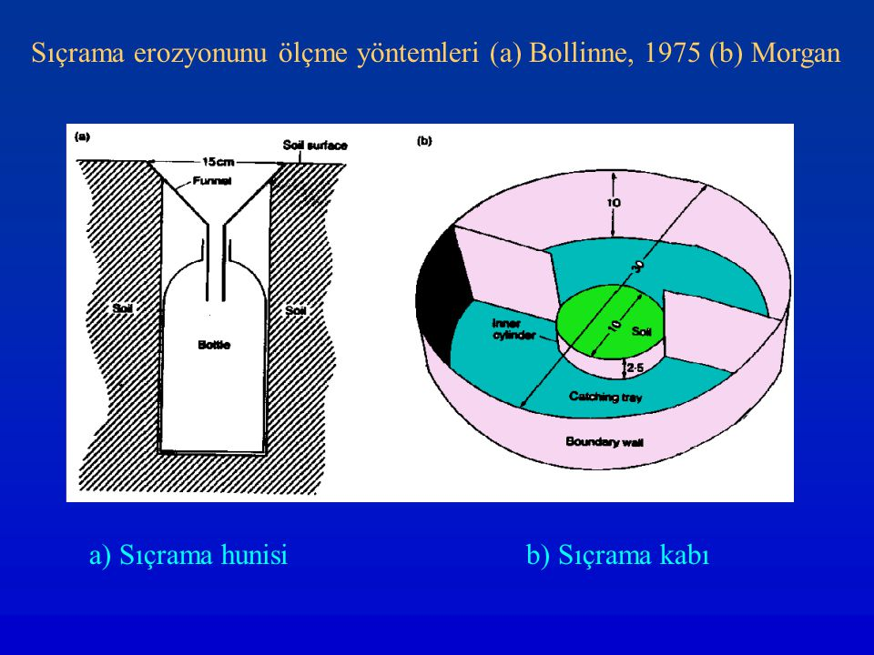 Sıçrama erozyonunu ölçme yöntemleri (a) Bollinne, 1975 (b) Morgan