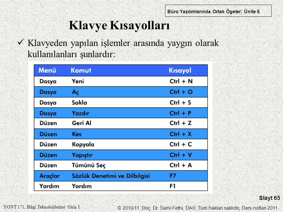 Klavye Kısayolları Klavyeden yapılan işlemler arasında yaygın olarak kullanılanları şunlardır: