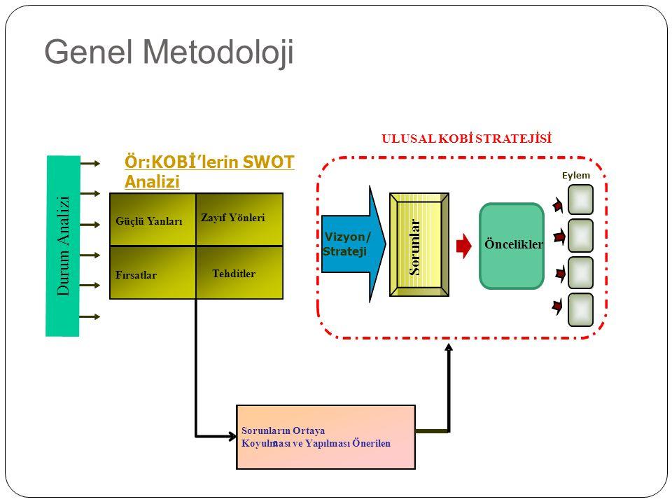 Genel Metodoloji Ör:KOBİ'lerin SWOT Analizi Durum Analizi Sorunlar