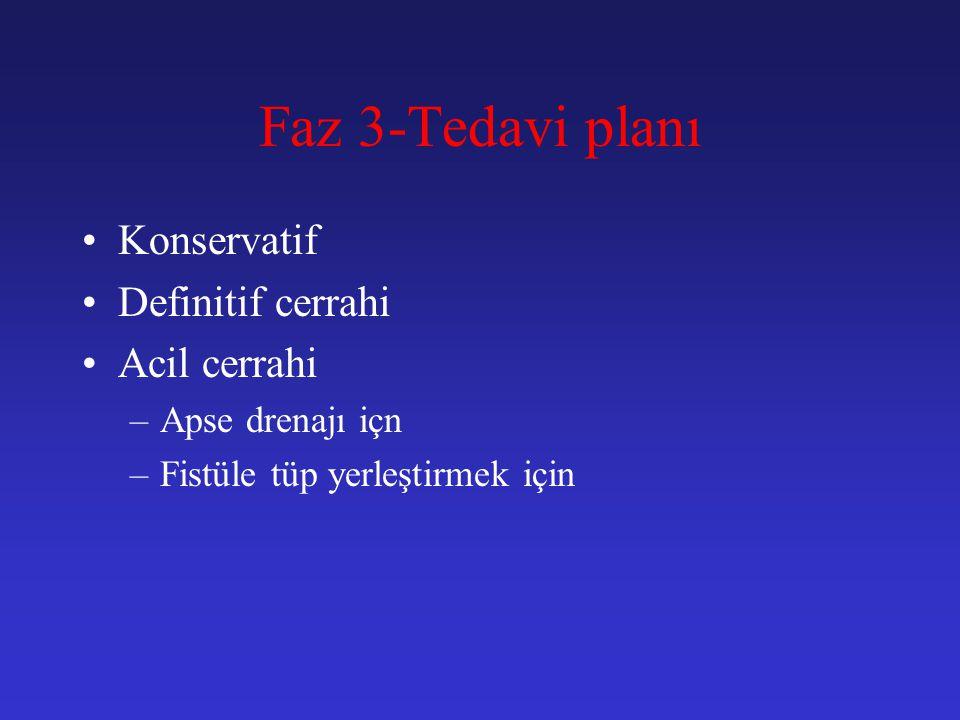 Faz 3-Tedavi planı Konservatif Definitif cerrahi Acil cerrahi