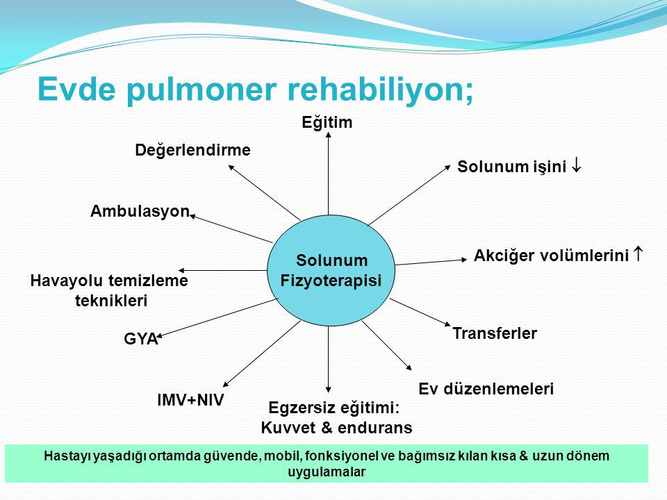 Evde pulmoner rehabiliyon;