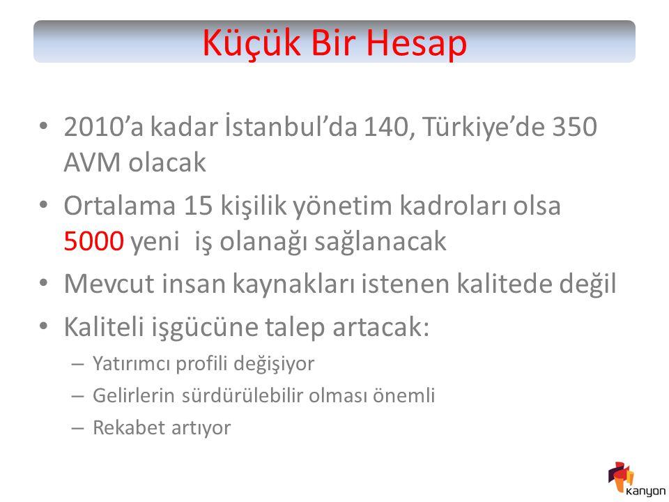 Küçük Bir Hesap 2010'a kadar İstanbul'da 140, Türkiye'de 350 AVM olacak. Ortalama 15 kişilik yönetim kadroları olsa 5000 yeni iş olanağı sağlanacak.