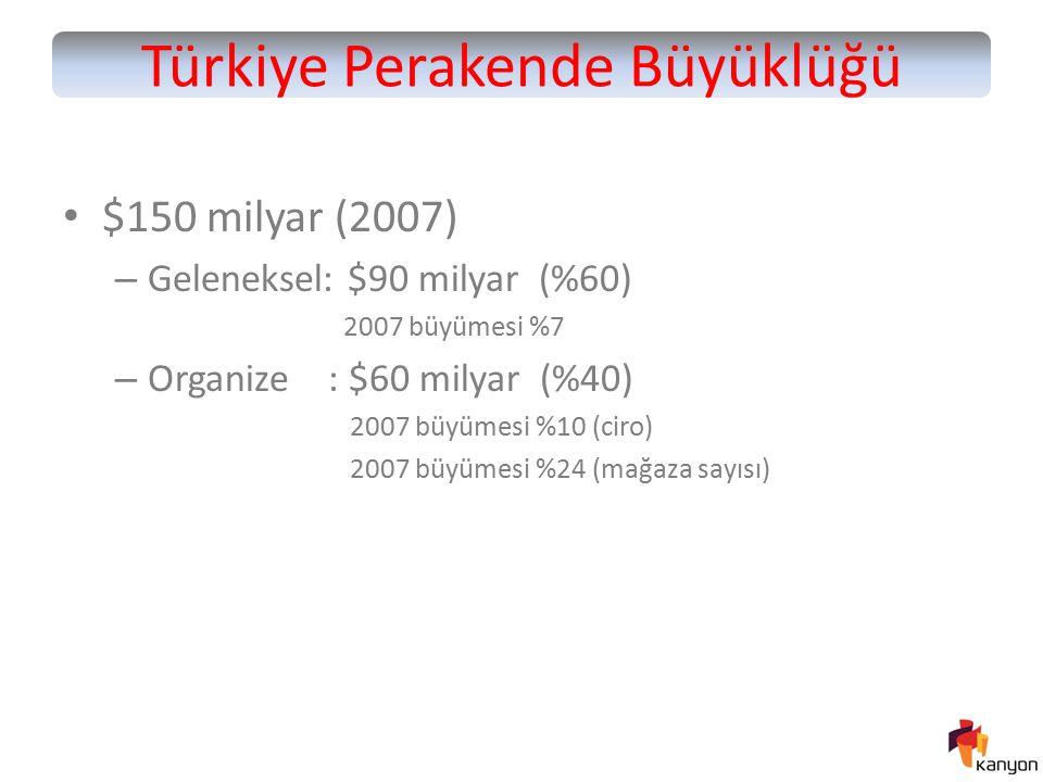 Türkiye Perakende Büyüklüğü