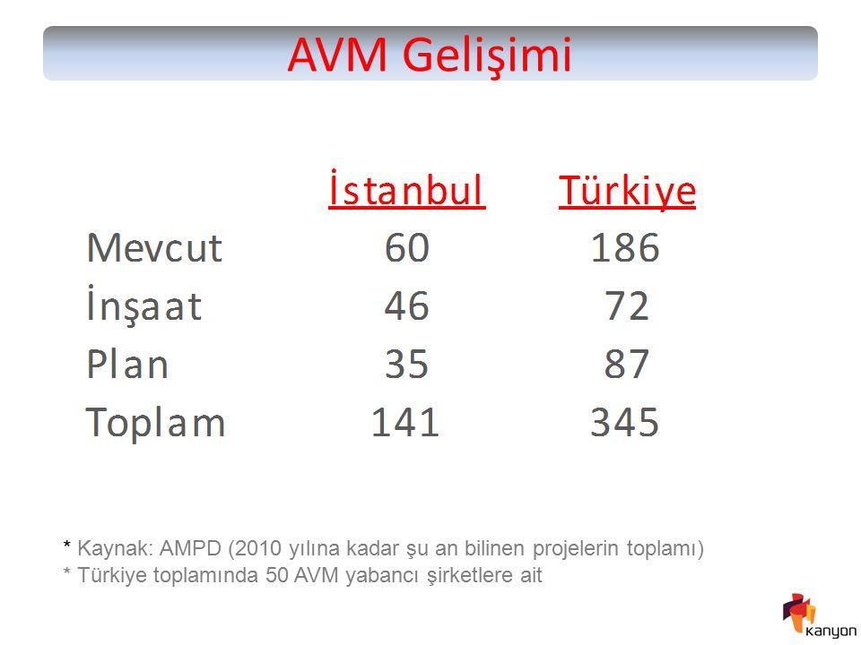 AVM Gelişimi * Kaynak: AMPD (2010 yılına kadar şu an bilinen projelerin toplamı) * Türkiye toplamında 50 AVM yabancı şirketlere ait.
